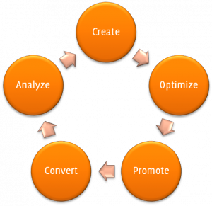 Inbound marketing process